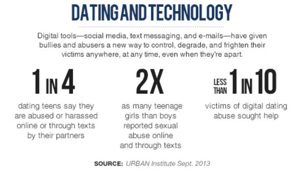 Dating-and-Technology